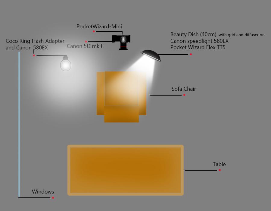 Strobe diagram